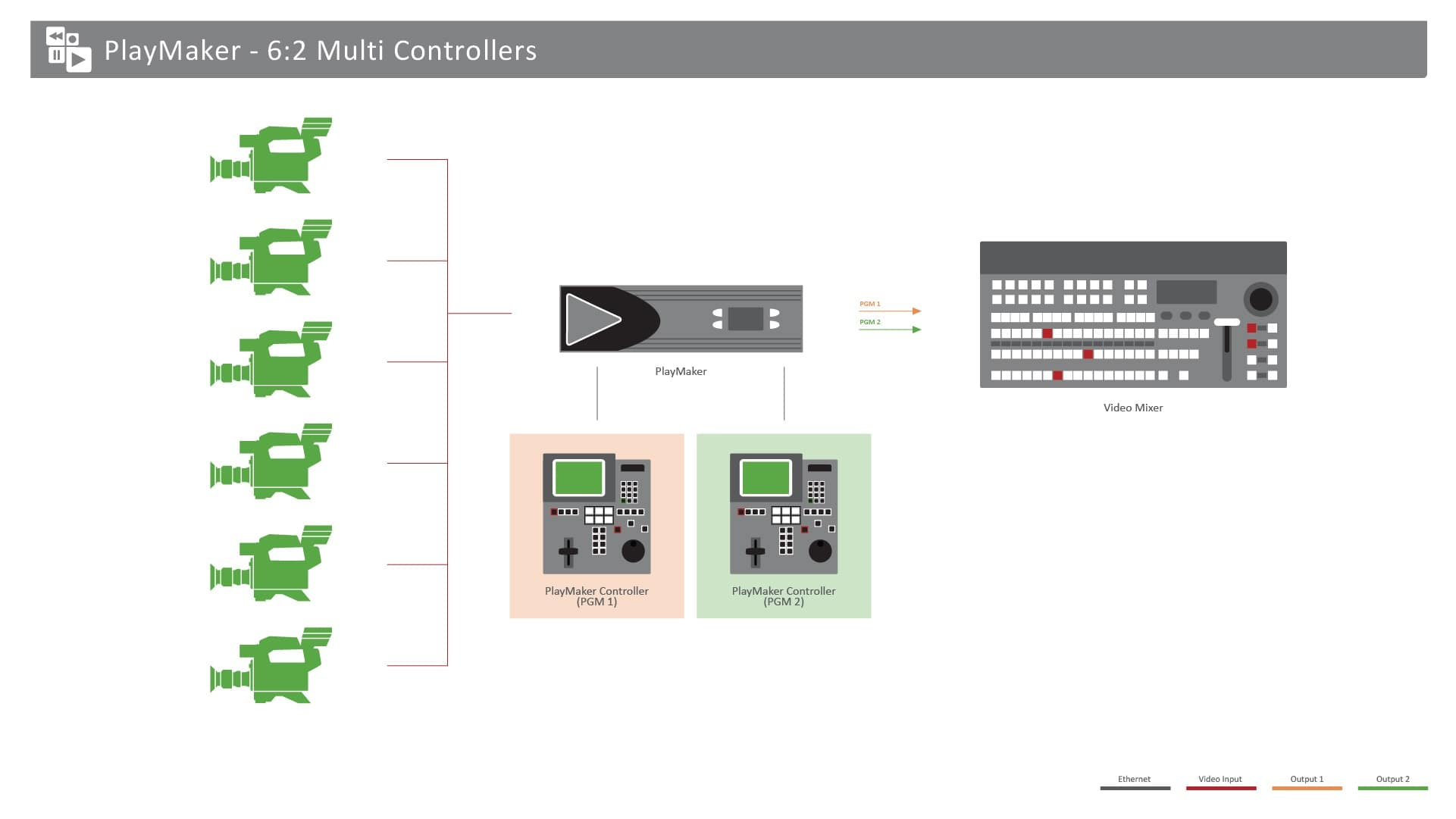 PlayMaker_MultiControllers_Diagram